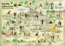 Настольная игра-ходилка «ЖИЗНЬ АВРААМА: ВОЗРАСТАНИЕ ВЕРЫ»